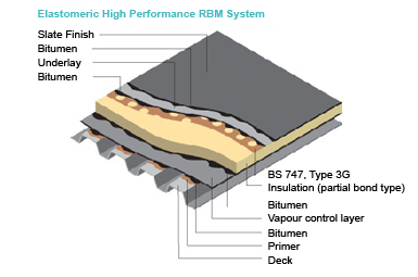 industrial flat roofing elastomeric