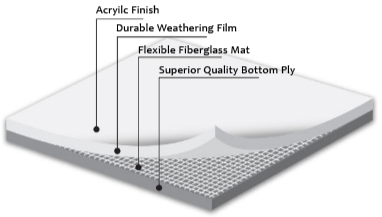 industrial flat roofing